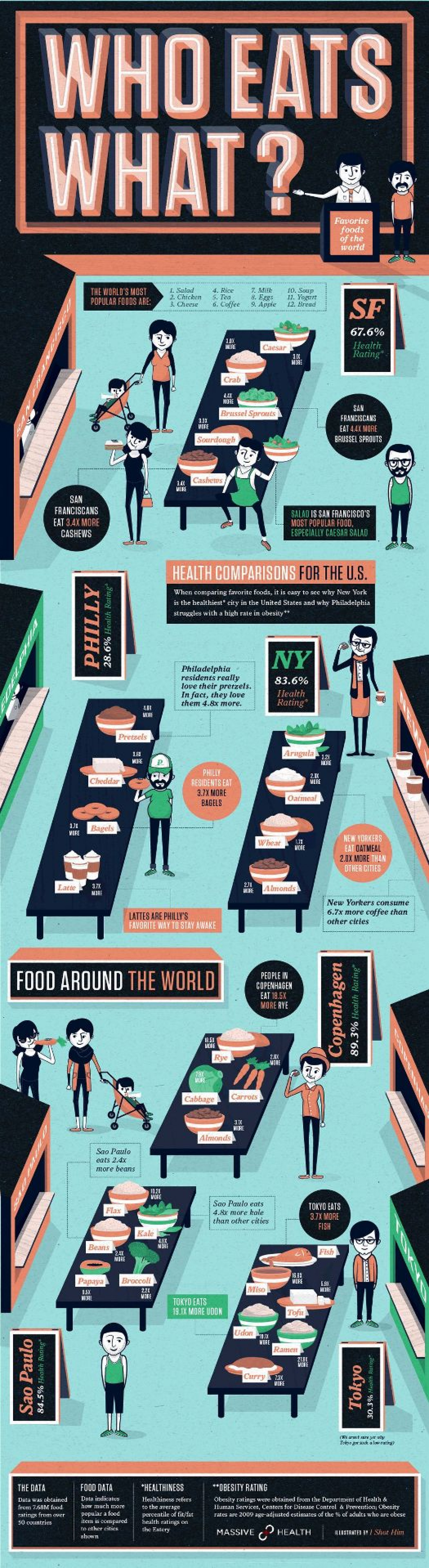 Who Eats What? Infographic