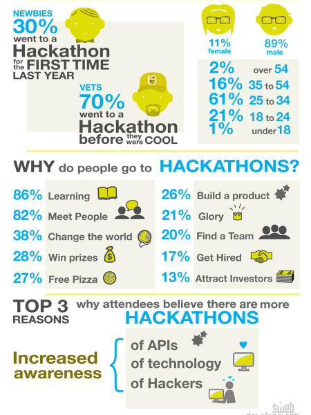 Who Goes to Hackathons? Infographic