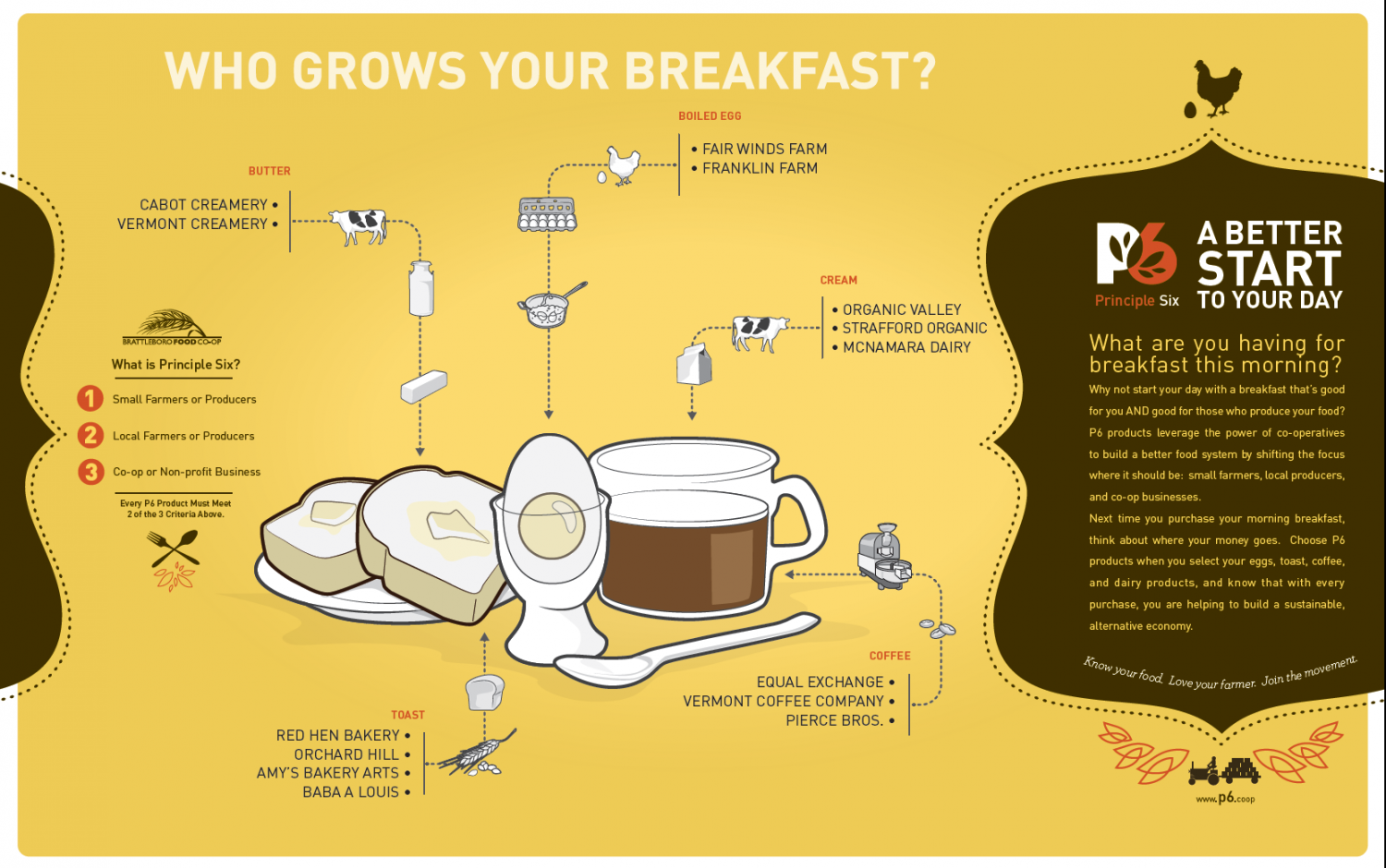 Who Grows your Breakfast? Infographic