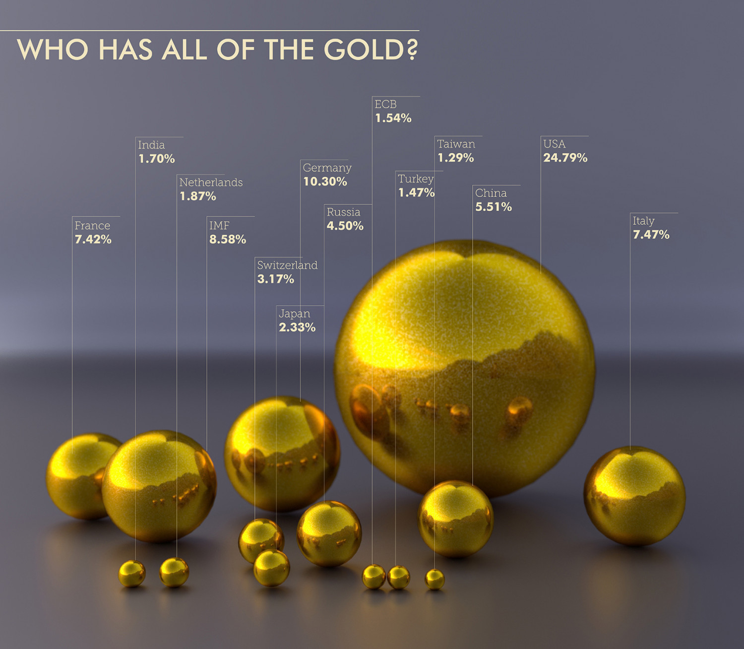 Who Has All of the Gold?  Infographic