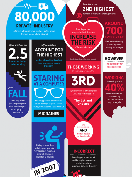 Who Has More Accidents? Office vs Retail Workers Infographic