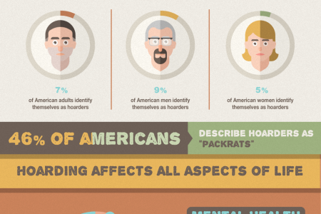 Who Hoards? Infographic