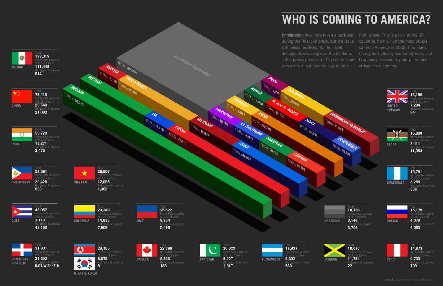 Who is Coming to America?  Infographic