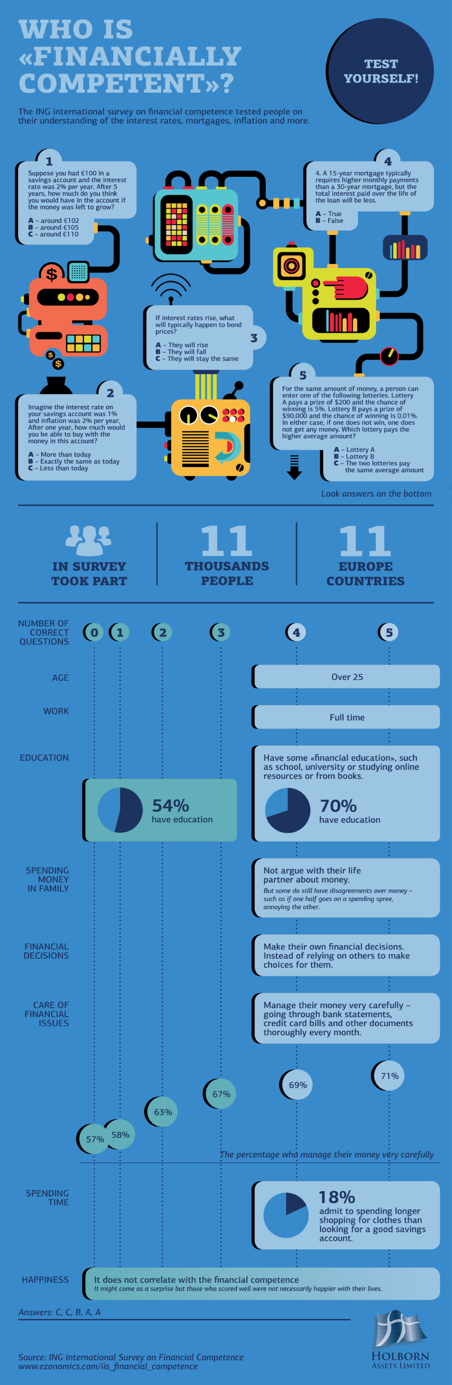 Who is Financially Competent? Infographic