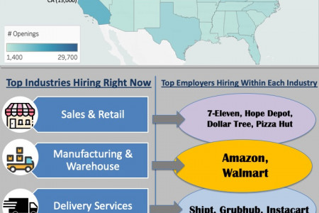 Who is Hiring in 2020 Infographic