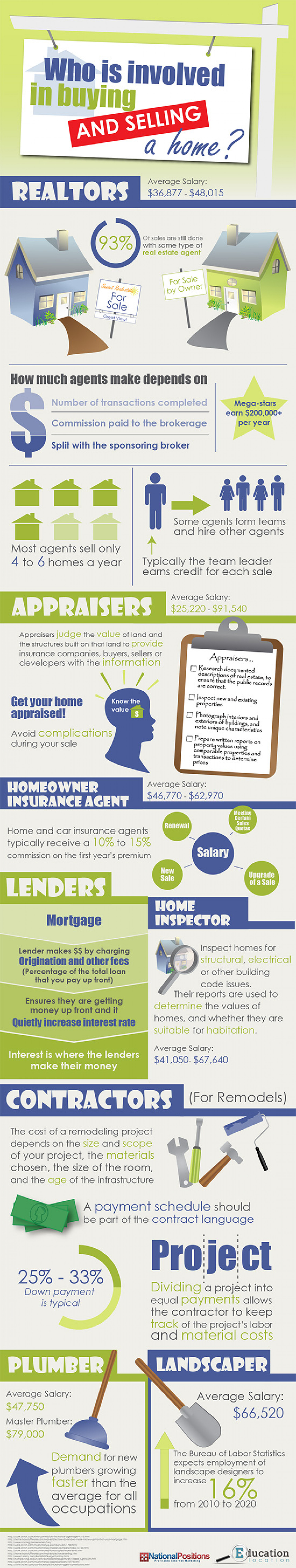 Who is involved in buying a house? Infographic