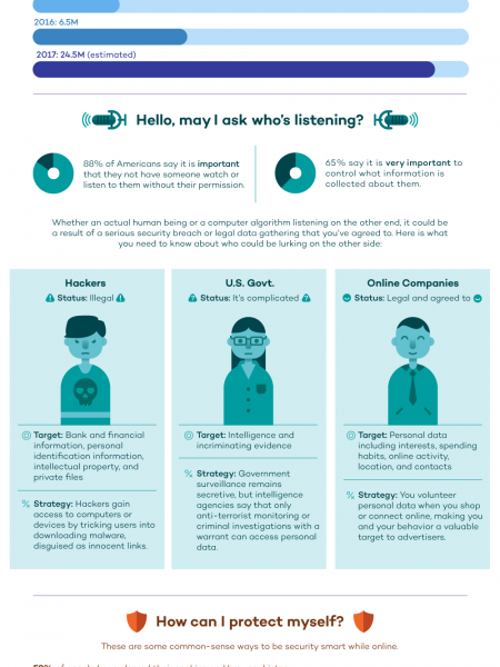Who is Listening?  Infographic