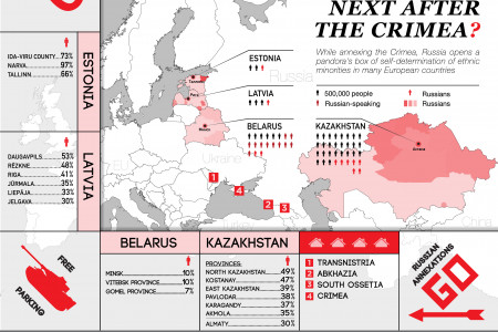 Who is Next After The Crimea? Infographic