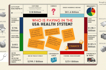 Who is paying in the American Healthcare system? Infographic