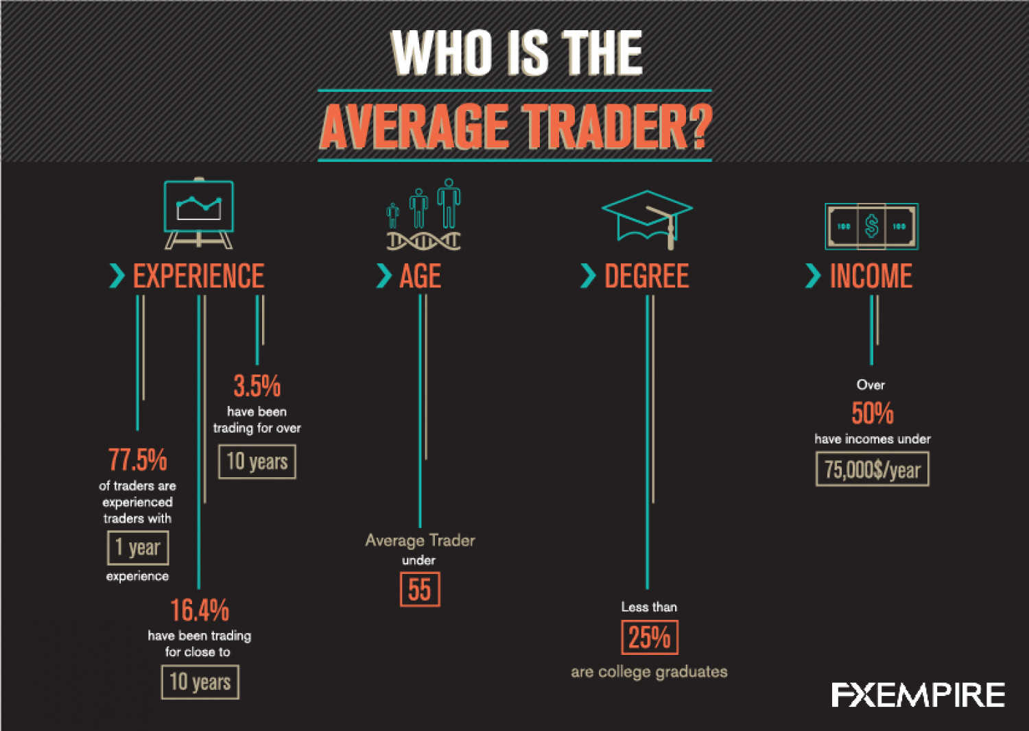 Who is the Average Trader? Infographic