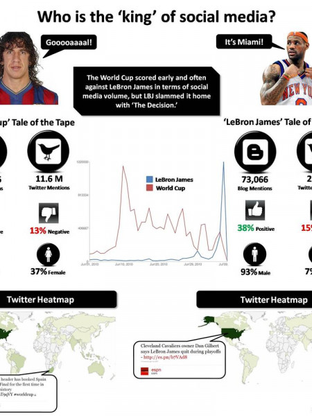 Who is the 'King' of Social Media?  Infographic