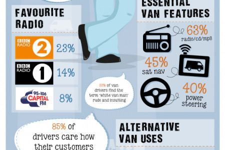 Who is the modern day white van man? Infographic