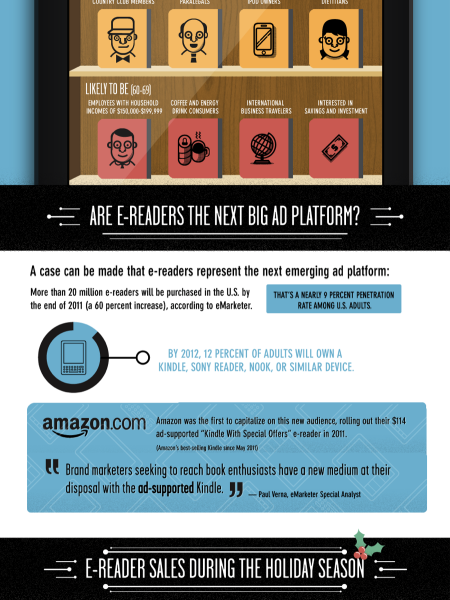 Who Is the Typical E-reader Buyer? Infographic