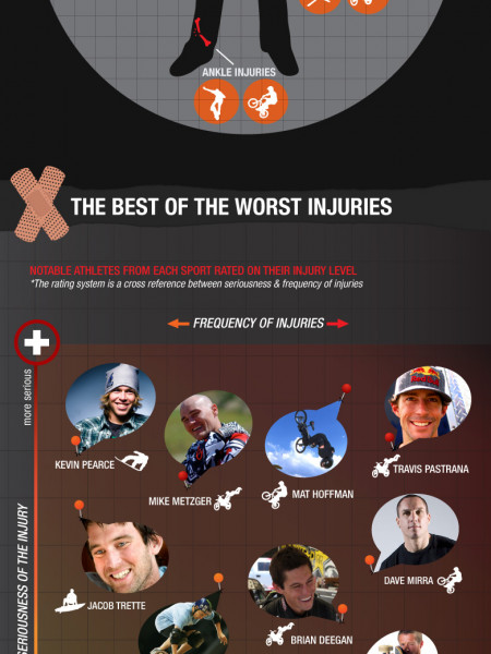 Who Its The Toughest Action Sports Athlete? Infographic