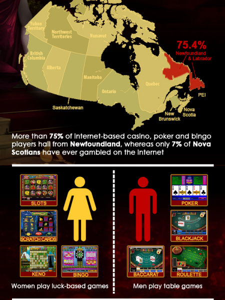 Who plays at The Best Online Casino in Canada Infographic