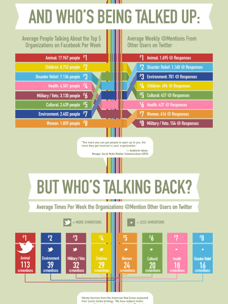 Who Rules Social Media Infographic