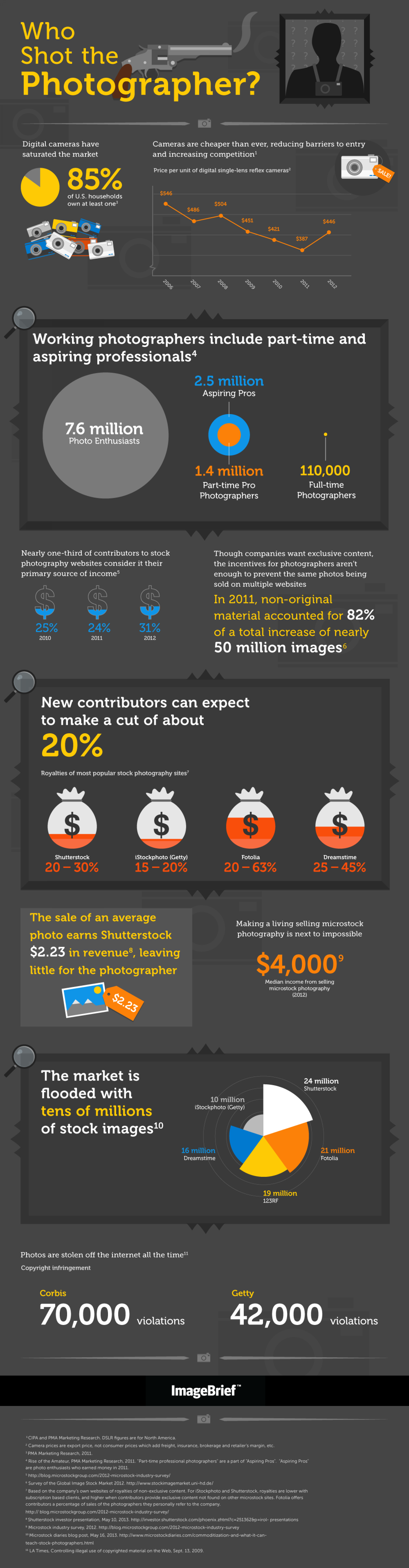 Who shot the photographer? Infographic