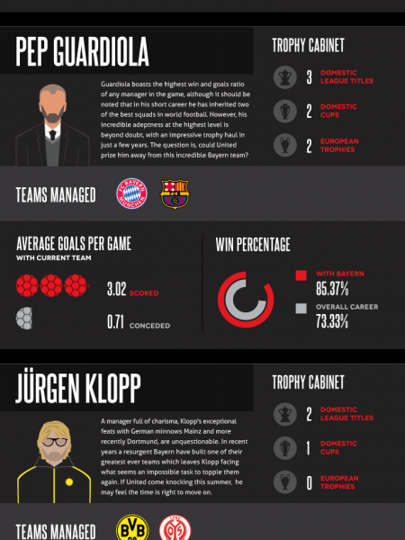 Who Should be the Man Utd Manager? Infographic