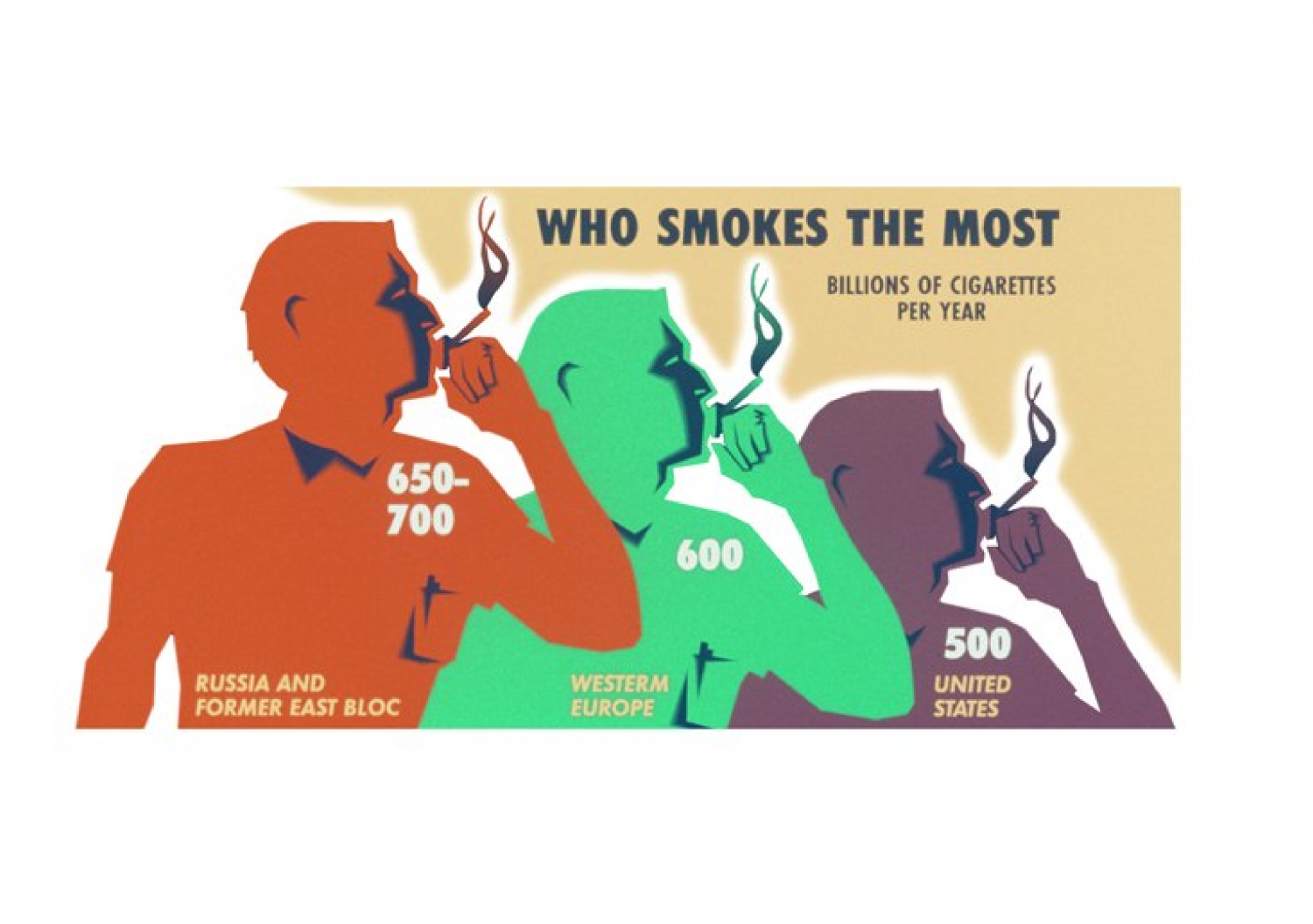 Who Smokes the Most Infographic