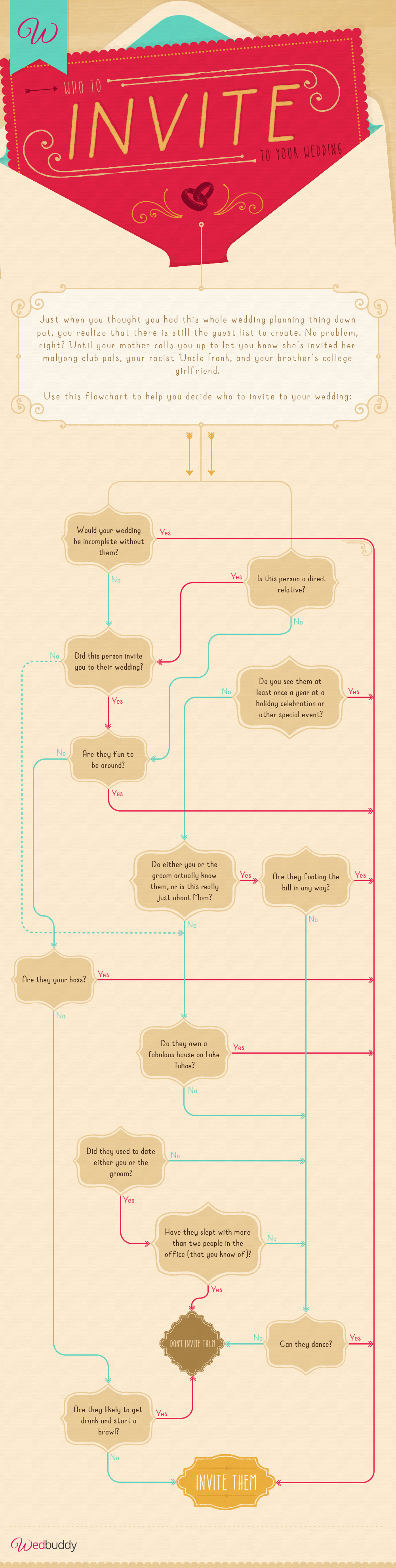 who to invite to your wedding flowchart visually - Who To Invite To Wedding