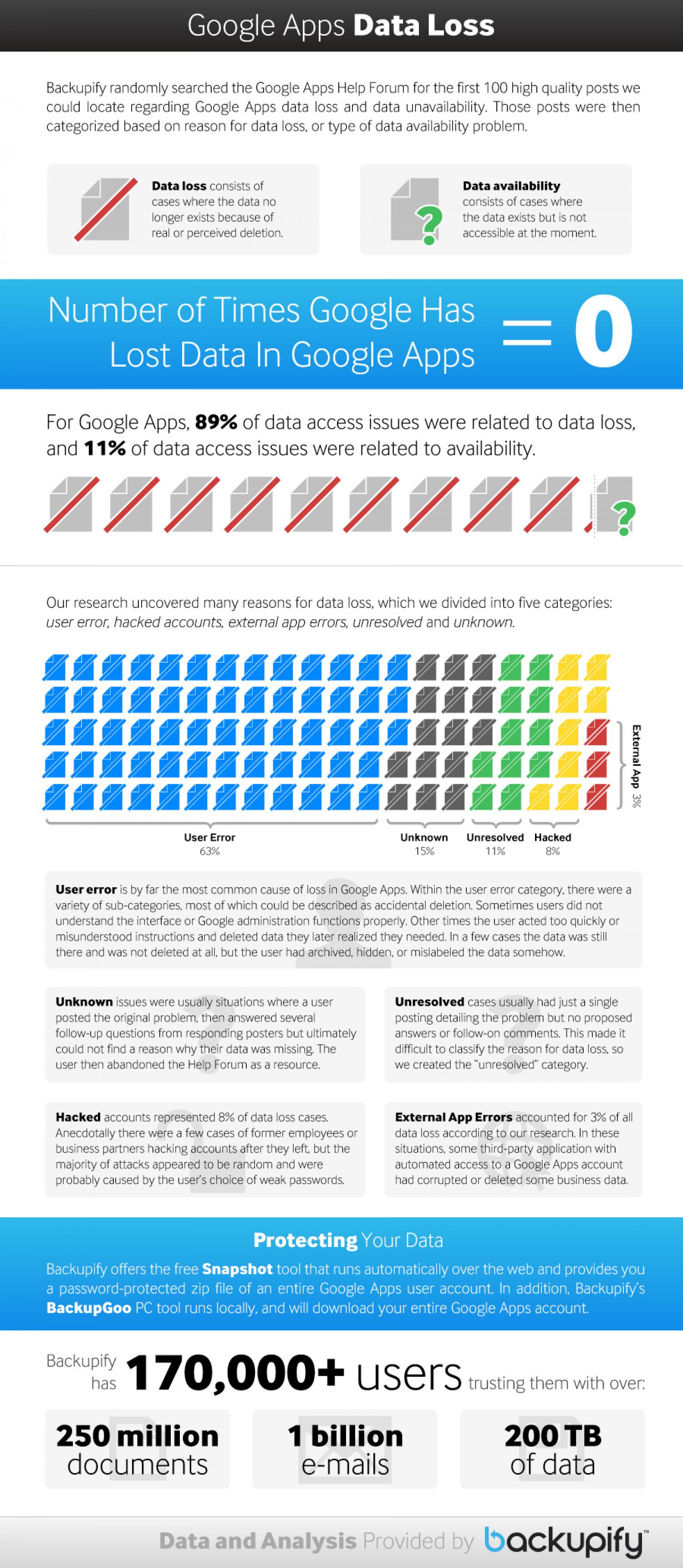 Who Uses Google Apps?  Infographic
