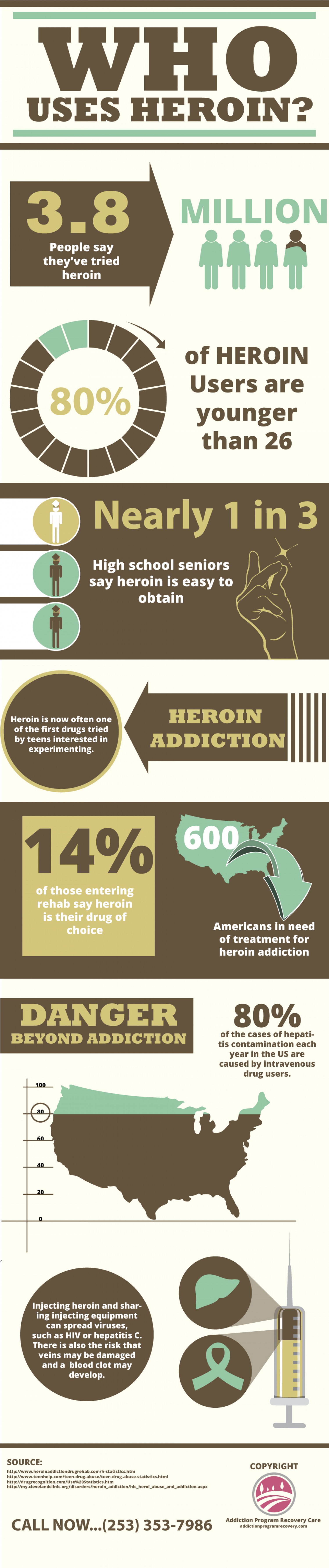 Who Uses Heroin? | Addiction Program Recovery Care Infographic