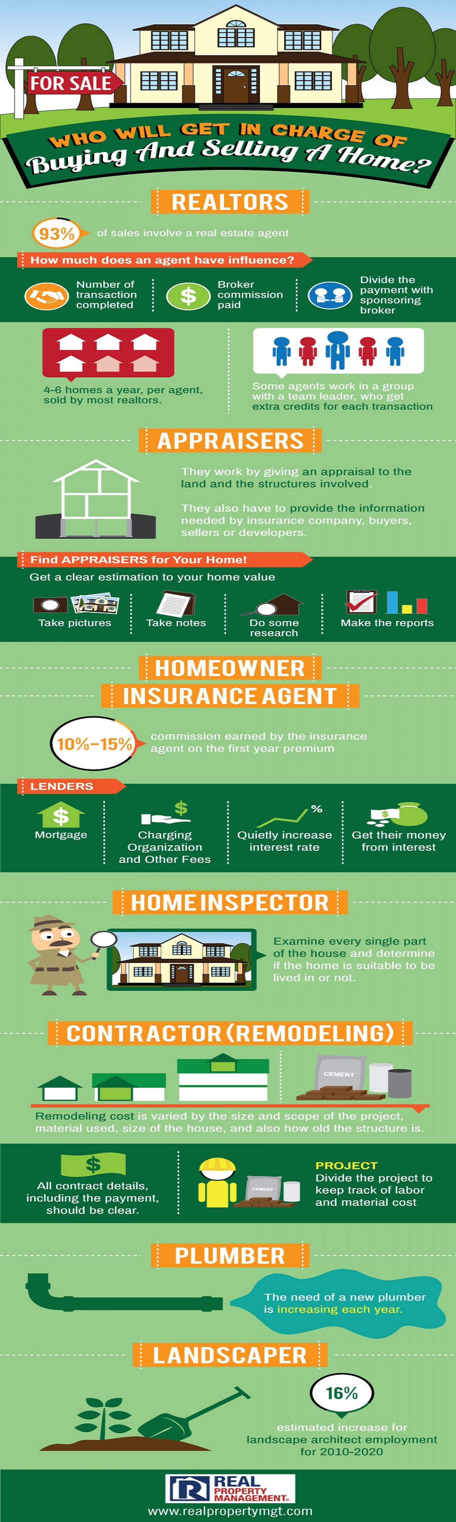 Who Will Get In Charge Of Buying And Selling A Home? Infographic