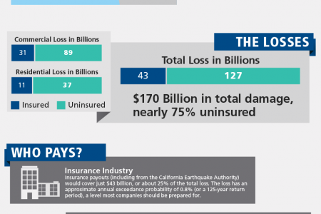 Who Will Pay for the Next Great California Earthquake? Infographic
