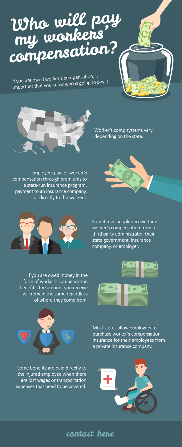 Who will pay my workers' compensation? | Visual ly