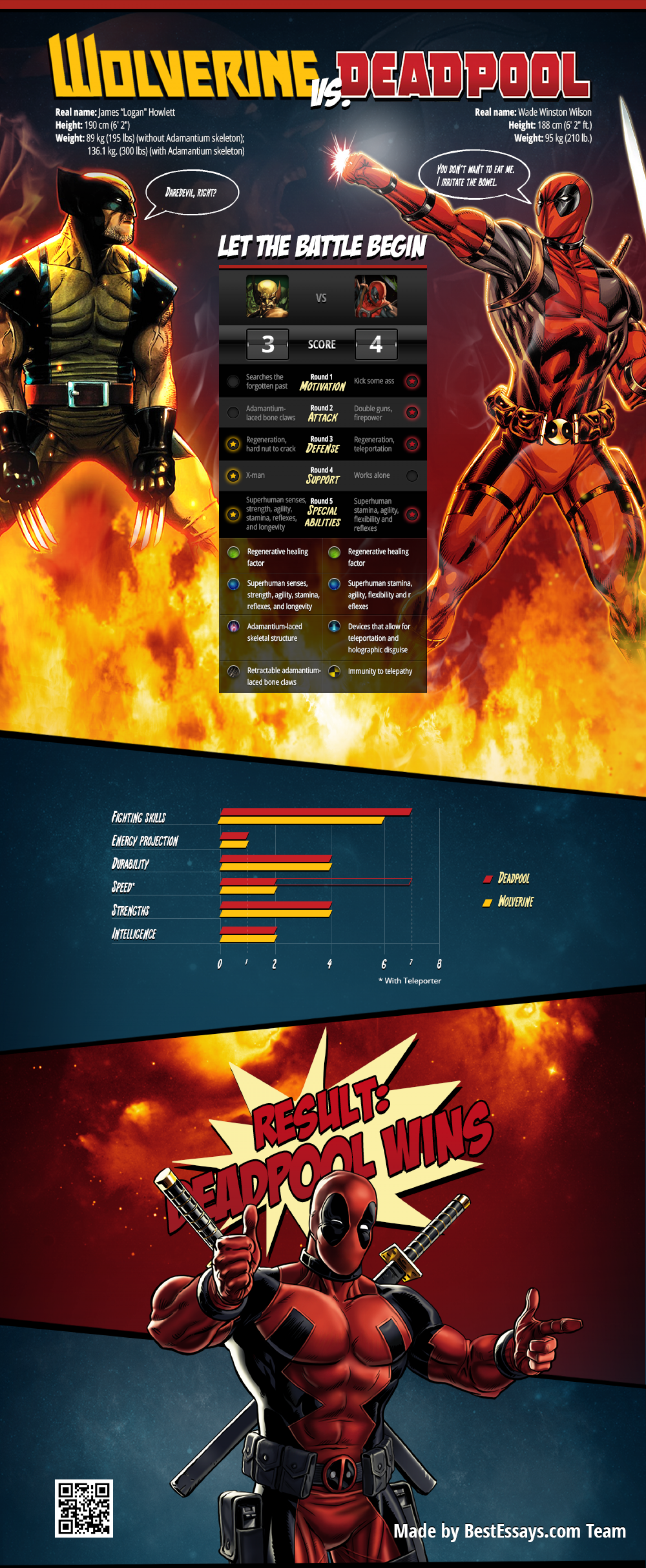 Who will win the battle Wolverive or Deadpool? Infographic