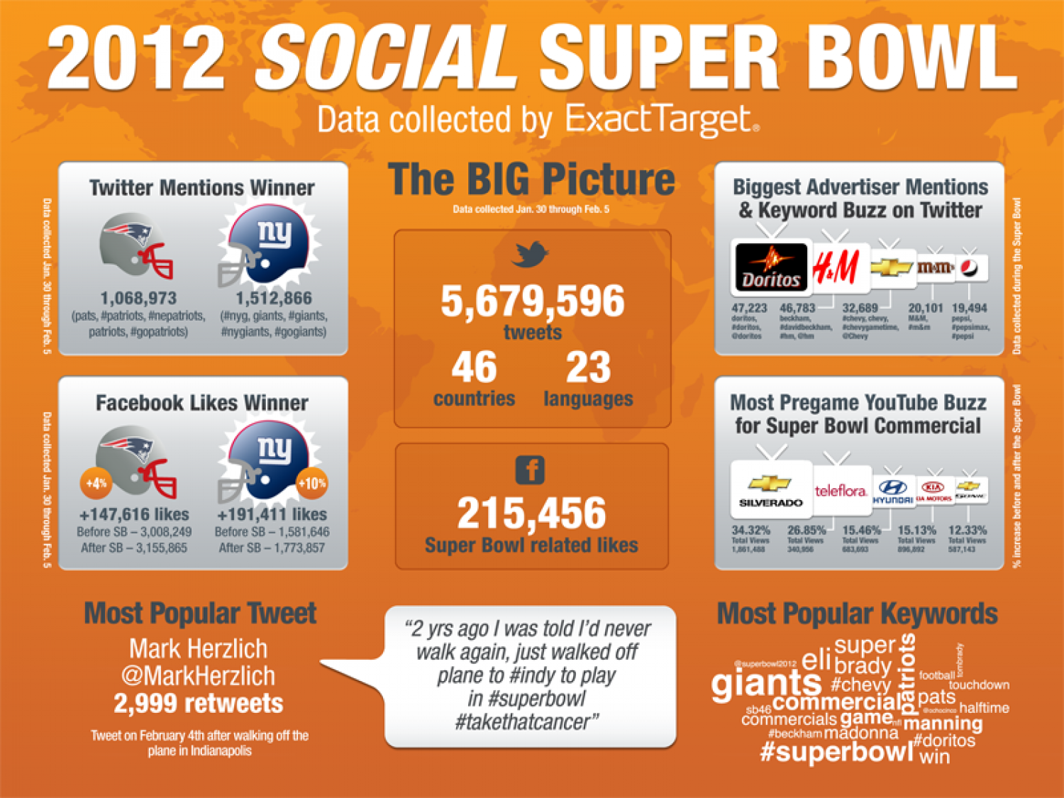 Who Won the Social Media #SuperBowl?  Infographic