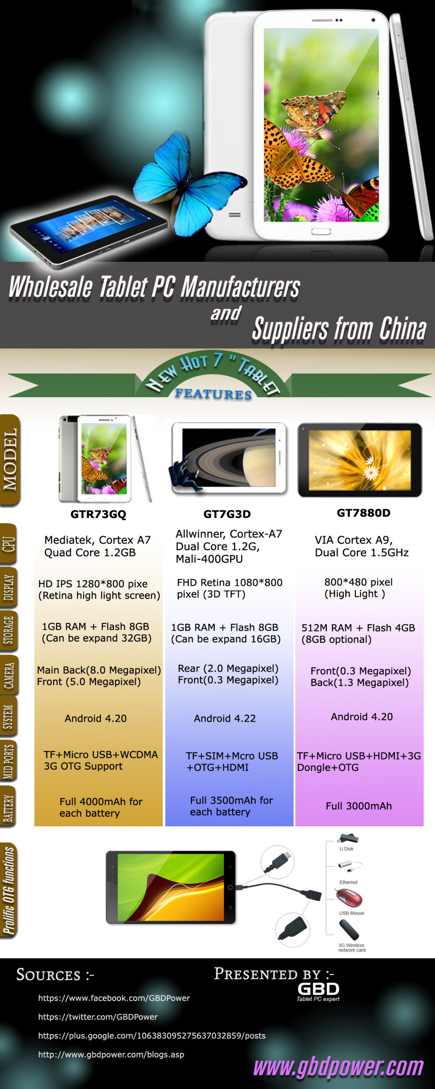 Wholesale Tablet PC Manufacturers and suppliers from China   Visual ly