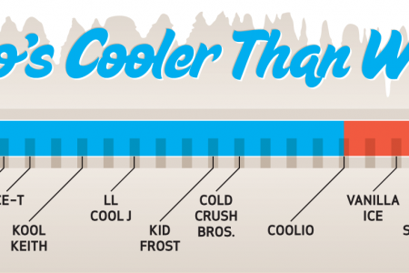 Who's Cooler? Infographic