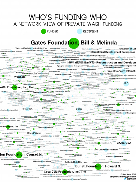 Who's Funding Who: A Network View of Private WaSH Funding Infographic