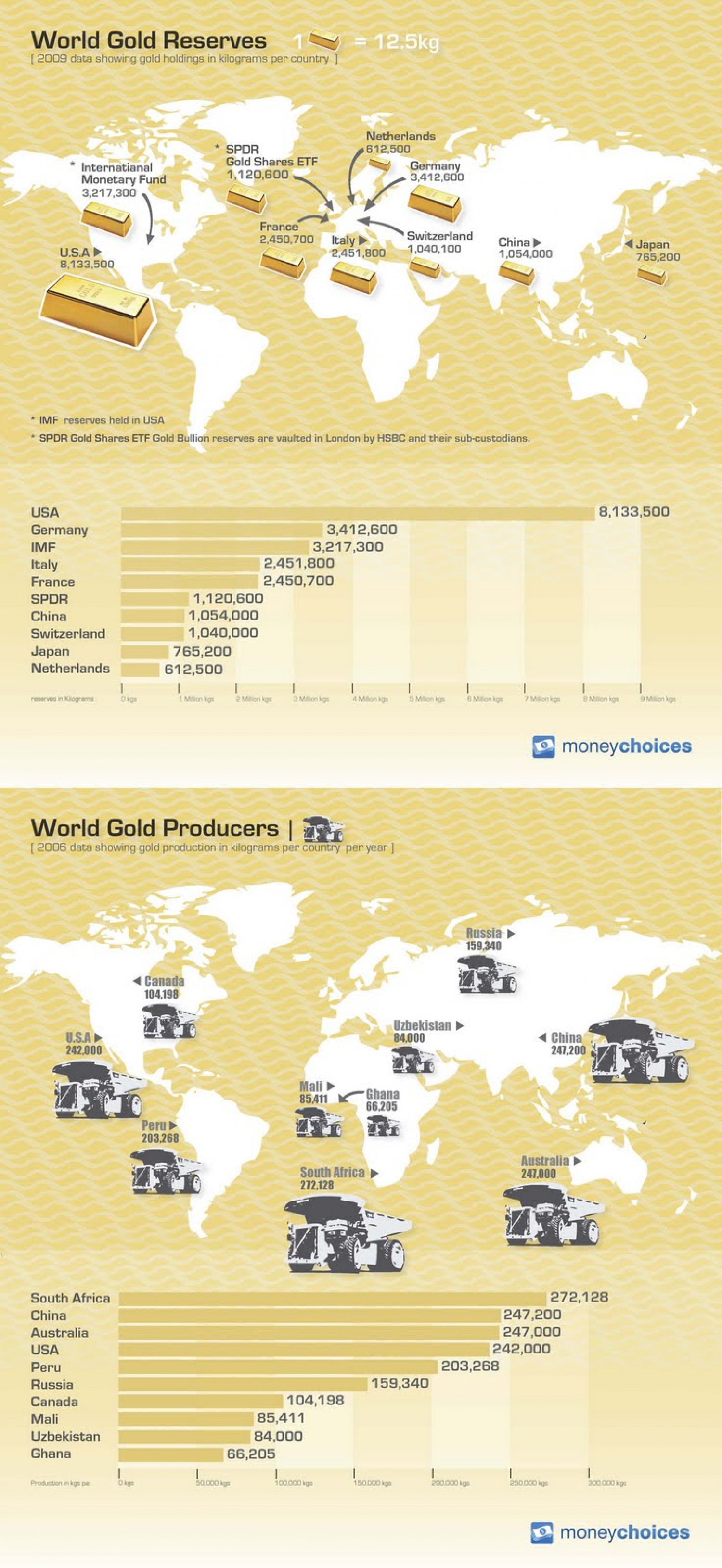 Who's Got All The Gold and Who's Mining It  Infographic