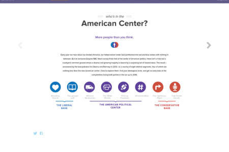 Who's in the American Center? Infographic