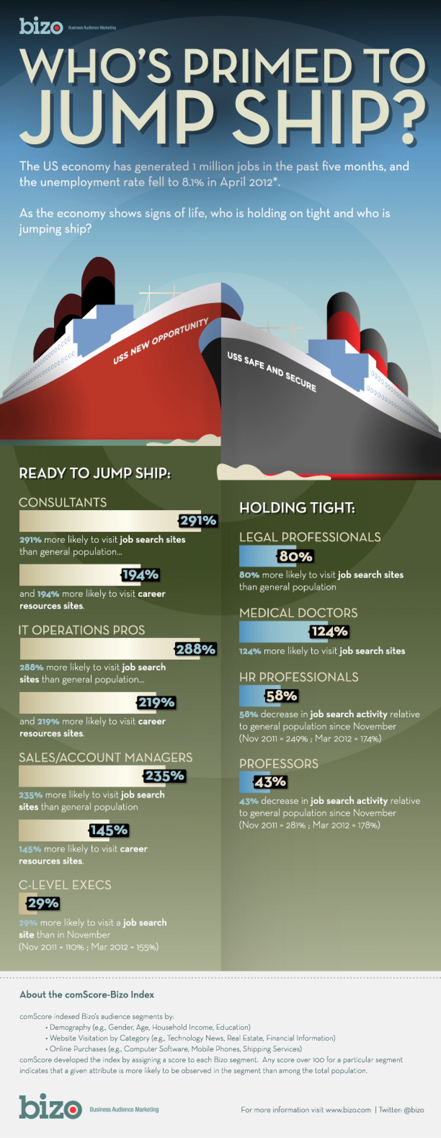 Who's Jumping Ship? Infographic