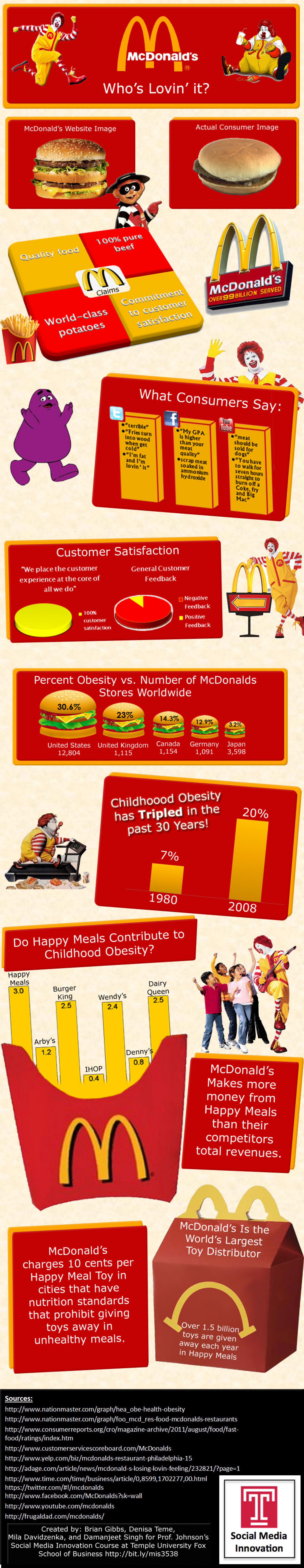 Who's Lovin' It? Infographic