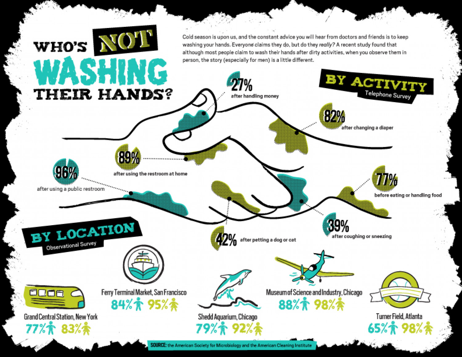 Who's Not Washing Their Hands? Infographic