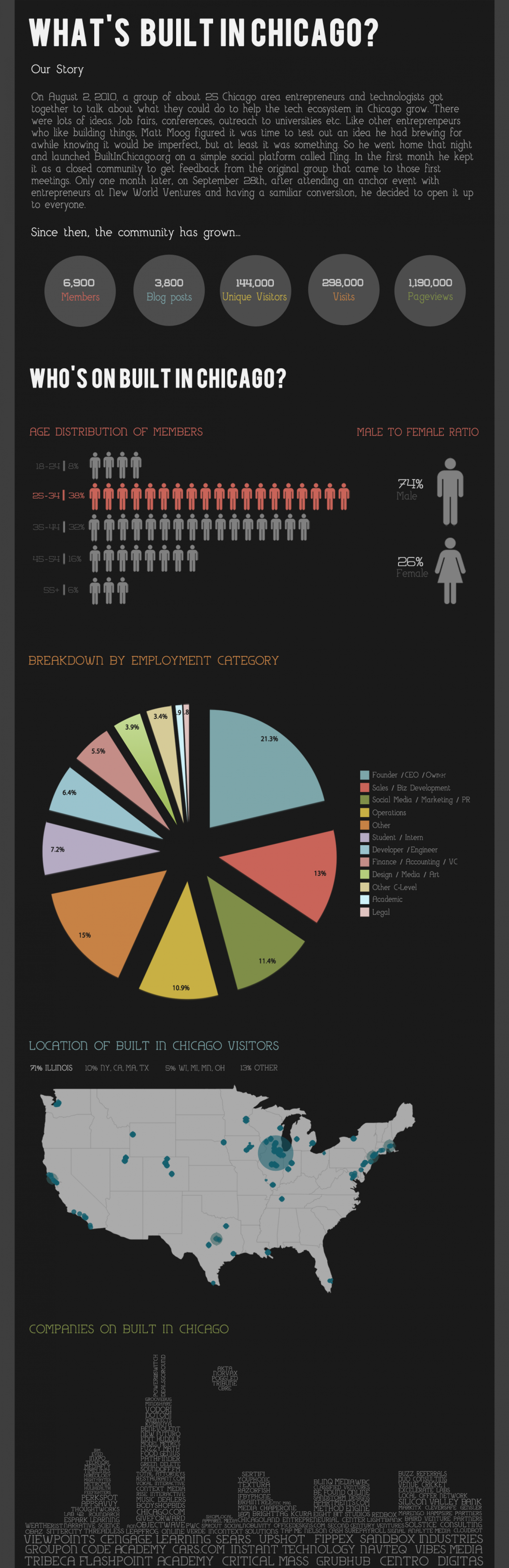 Who's On Built In Chicago? Infographic
