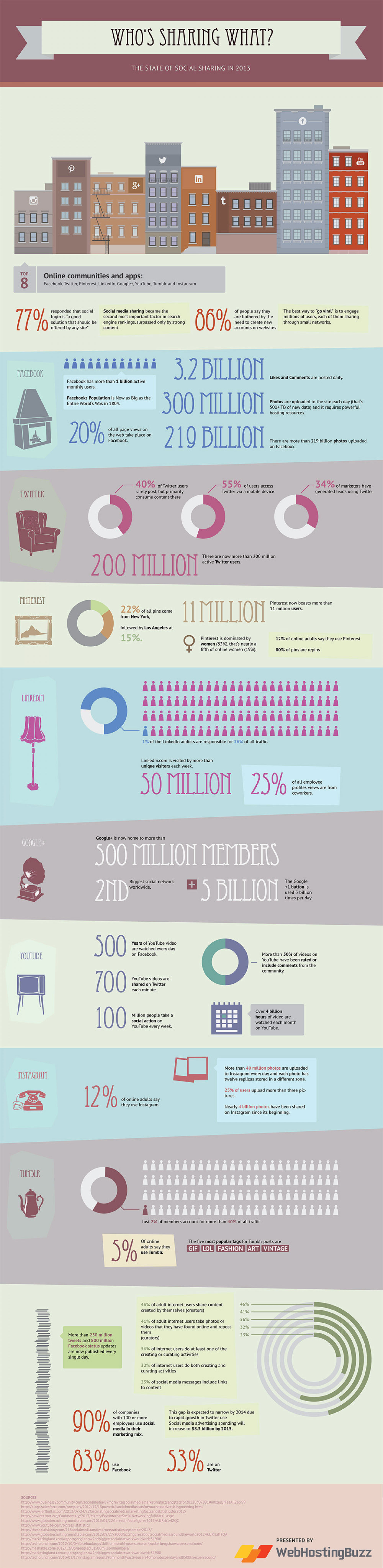 WHO'S SHARING WHAT – THE STATE OF SOCIAL SHARING IN 2013 Infographic