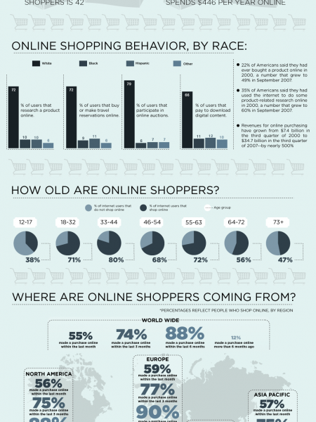 Who's Shopping Online? Infographic
