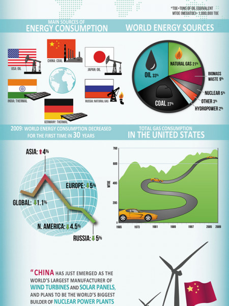 Who's Using All Of The World's Energy Infographic