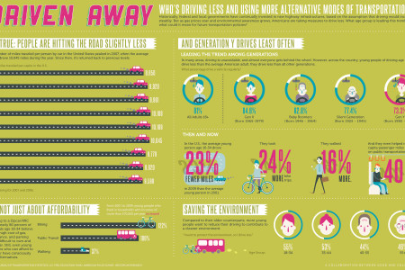 Who's Using Alternative Modes of Transportation? Infographic