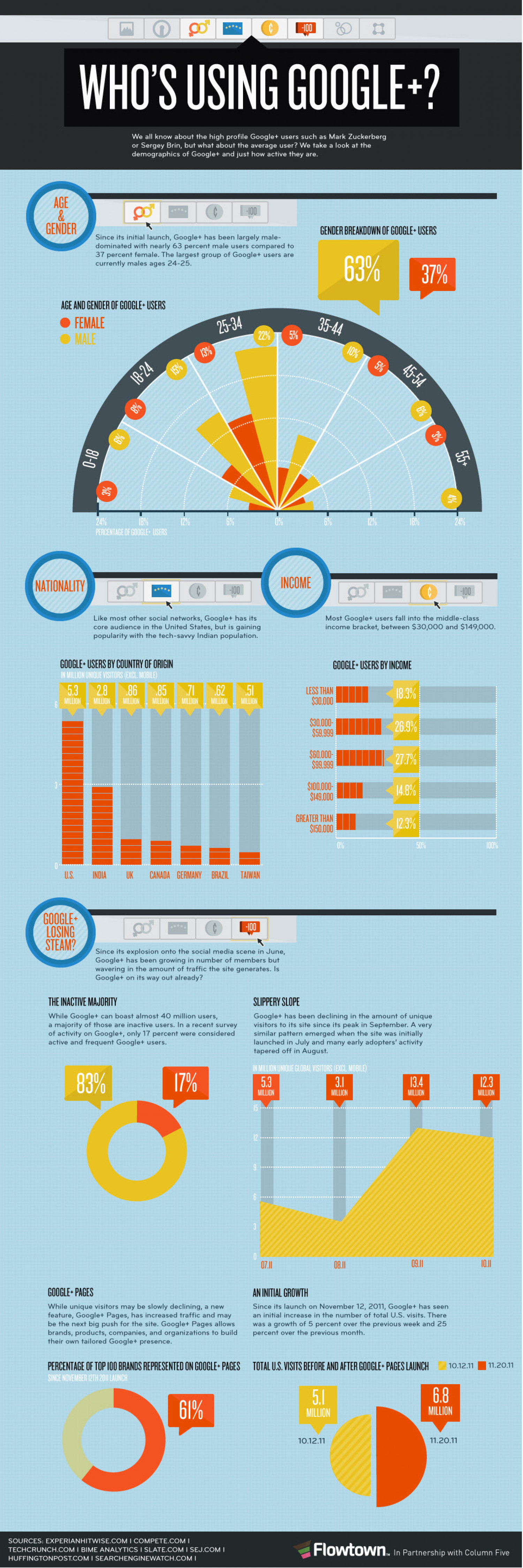 Who's Using Google +? Infographic