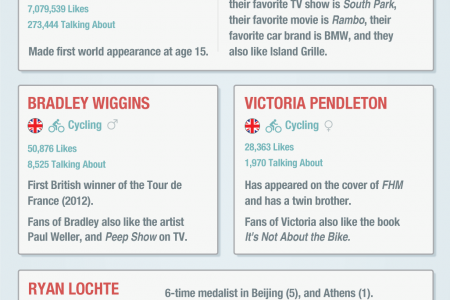 Who's Winning the Facebook Olympics? Infographic