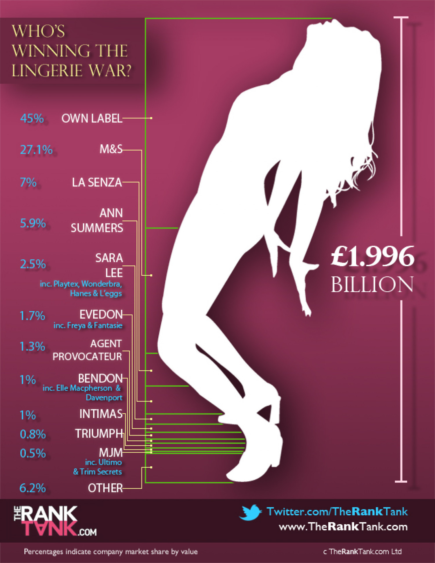 Who's Winning The Lingerie War? Infographic