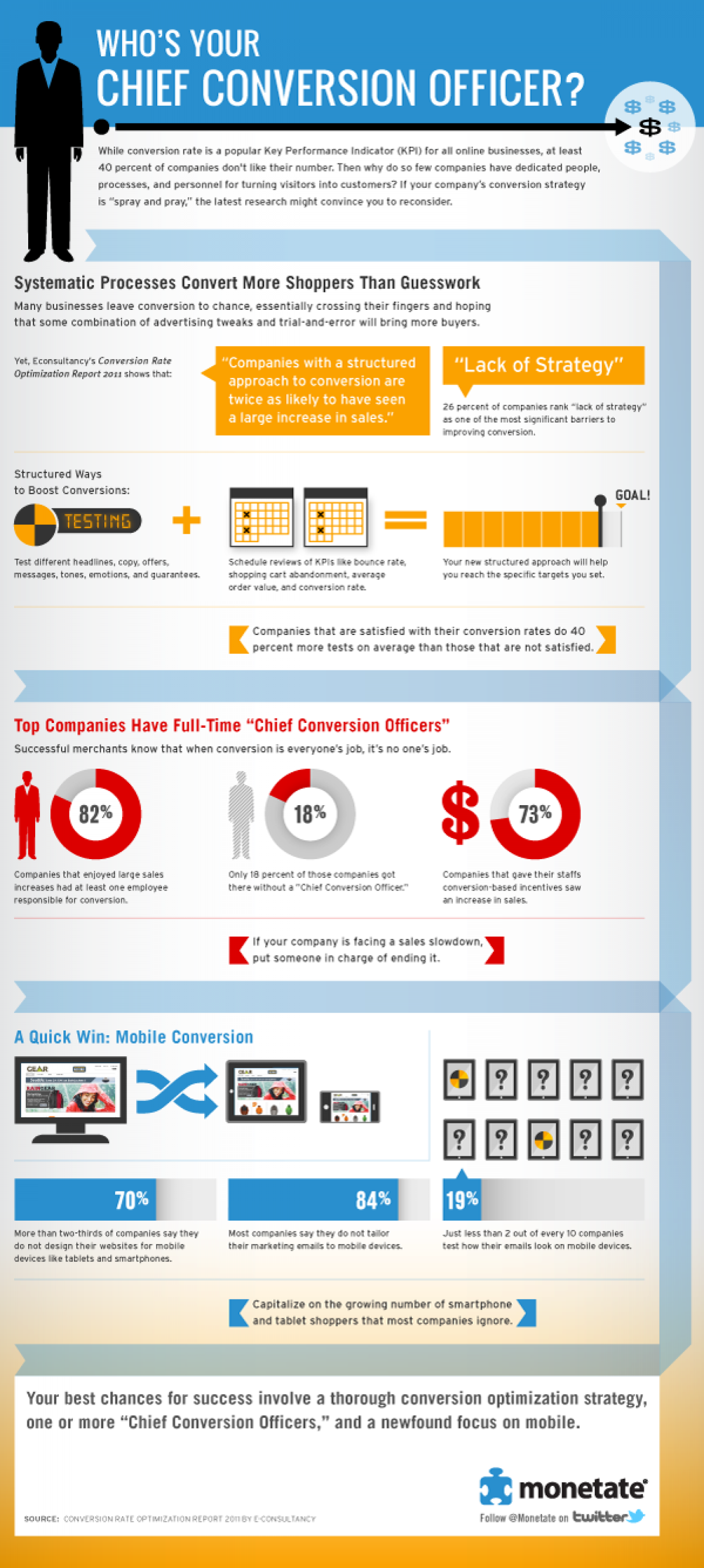 Who's Your Chief Conversion Officer? Infographic