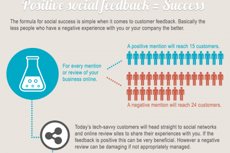 Why actioning customer feedback is so important to your business Infographic