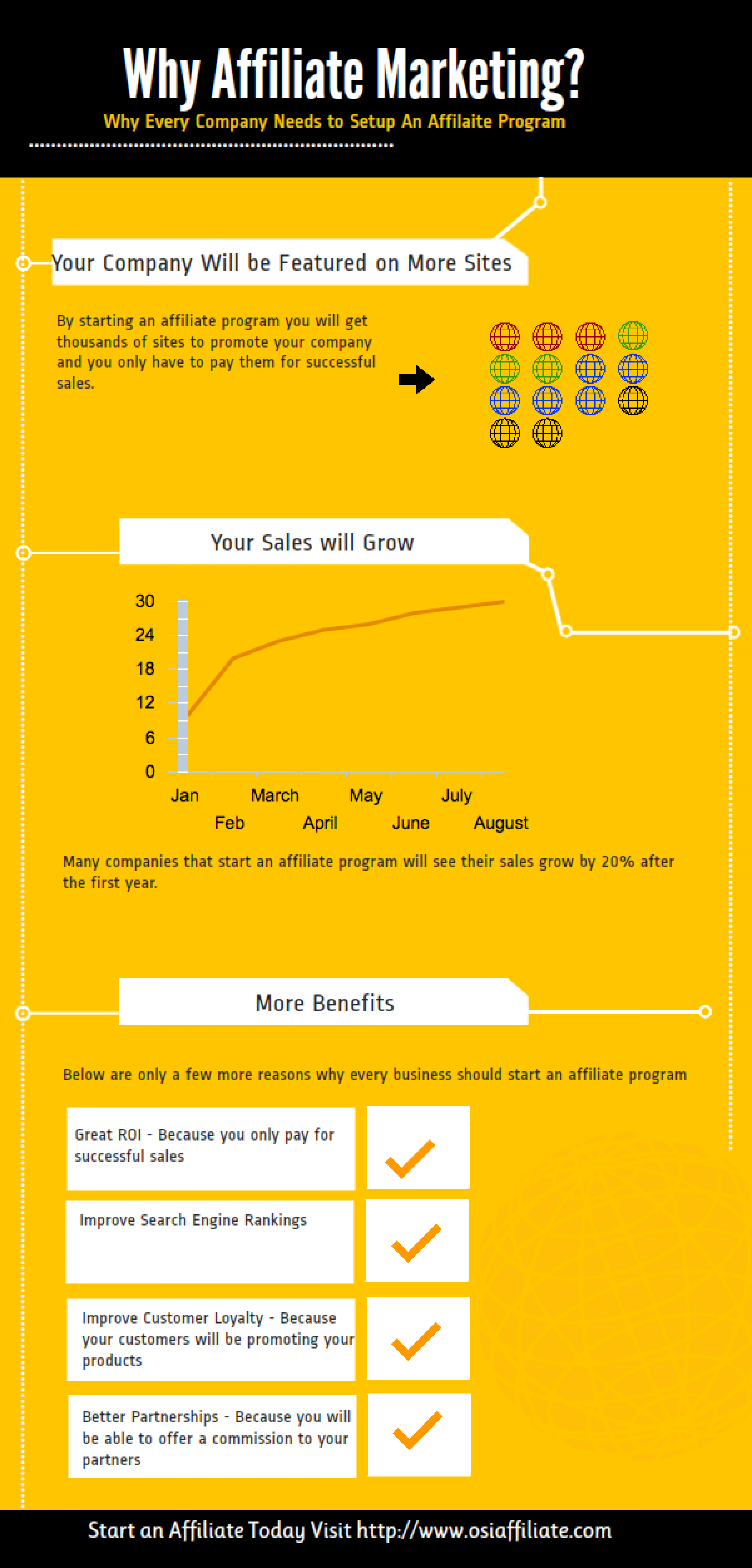 why affiliate marketing Infographic